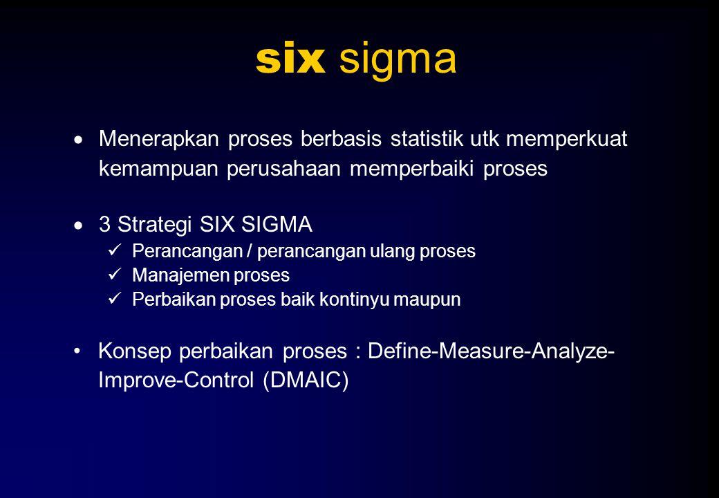 six sigma Menerapkan proses berbasis statistik utk memperkuat kemampuan perusahaan memperbaiki proses.