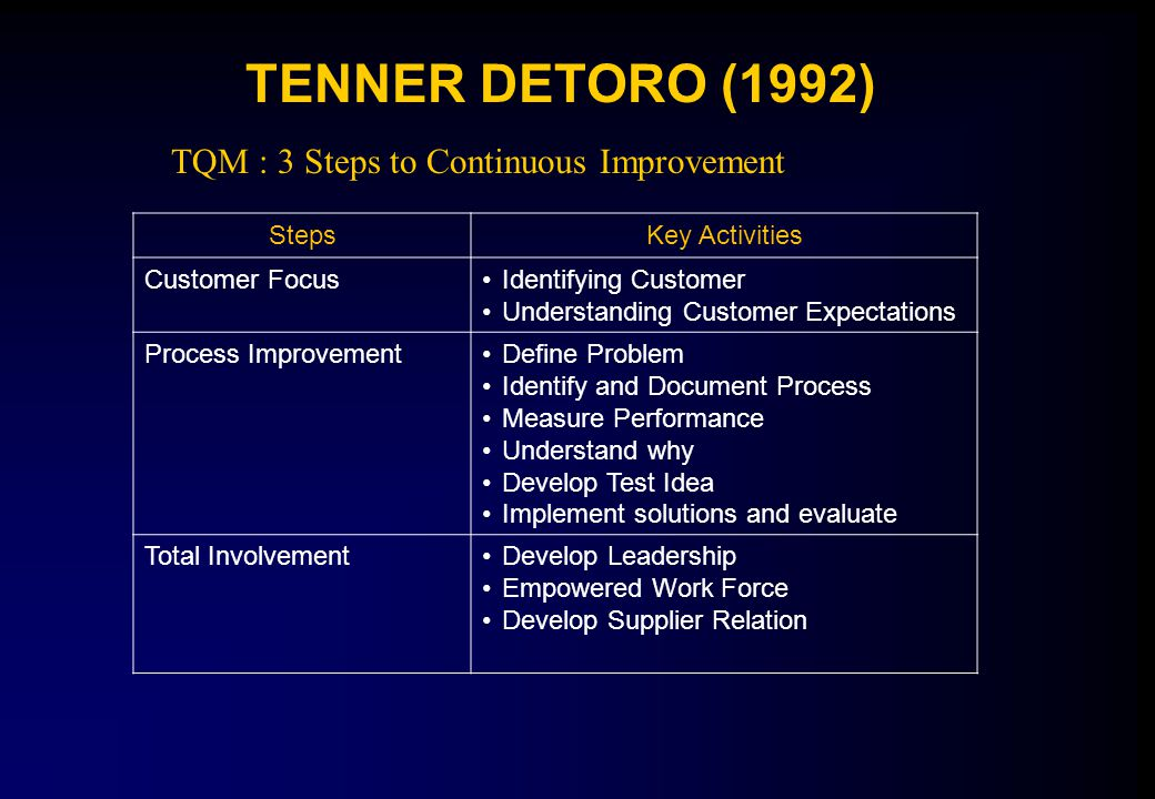 TENNER DETORO (1992) TQM : 3 Steps to Continuous Improvement Steps