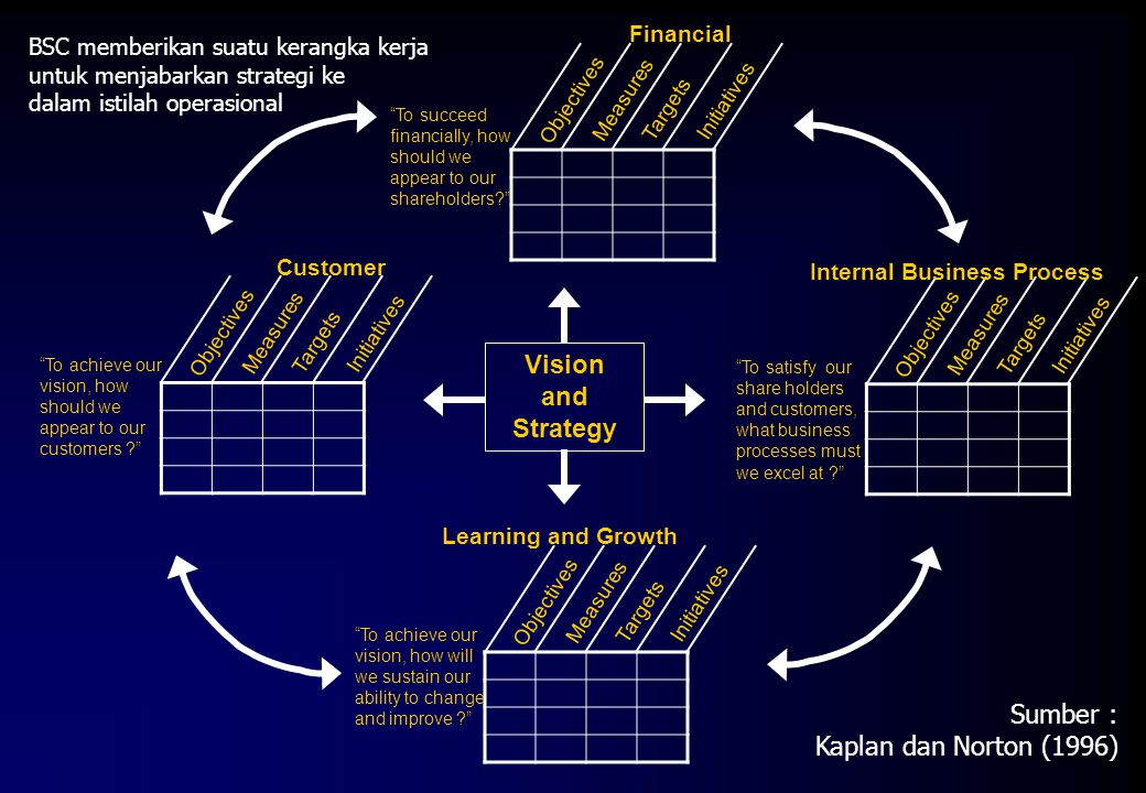 Internal Business Process