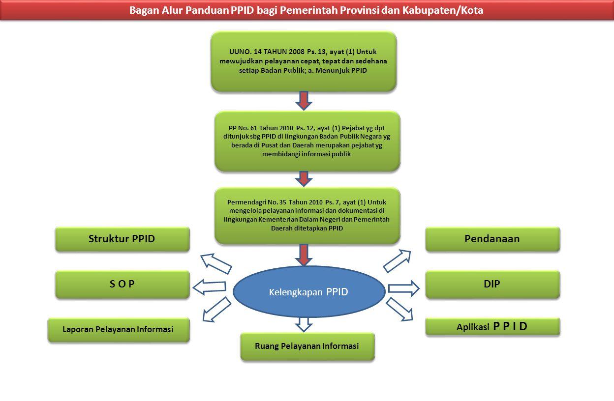 Bagan Alur Panduan PPID bagi Pemerintah Provinsi dan Kabupaten/Kota