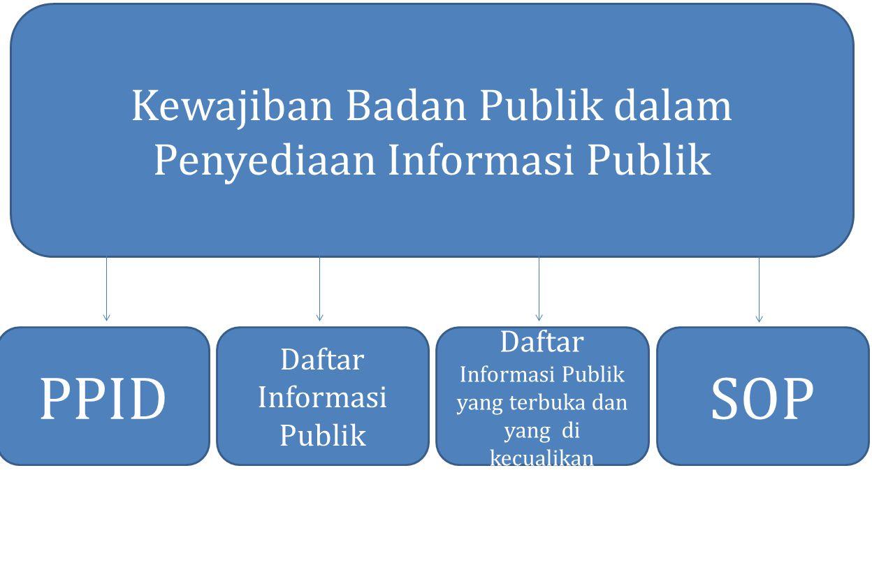 PPID SOP Kewajiban Badan Publik dalam Penyediaan Informasi Publik