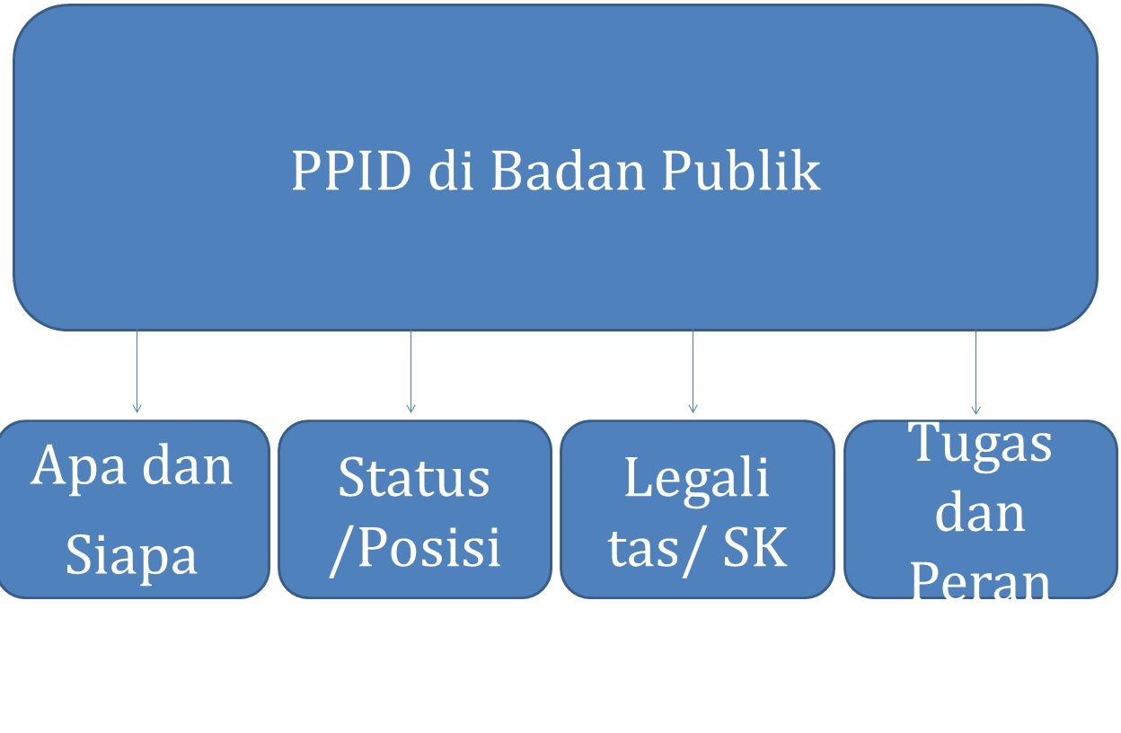 PPID di Badan Publik Apa dan Siapa Status /Posisi Legali tas/ SK Tugas dan Peran