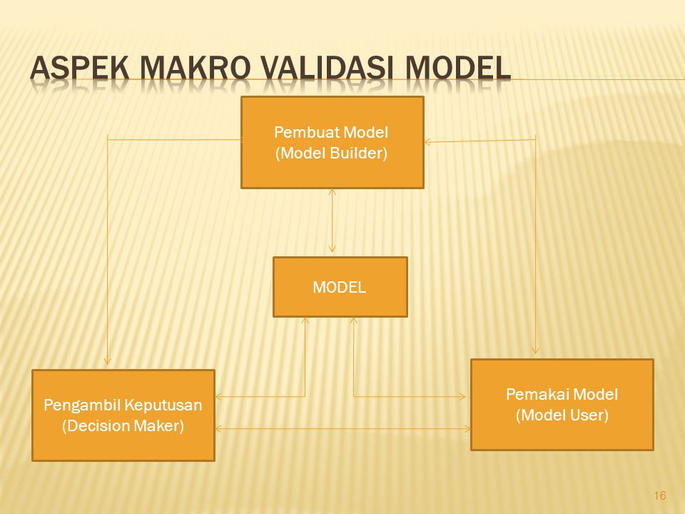 Aspek makro validasi model