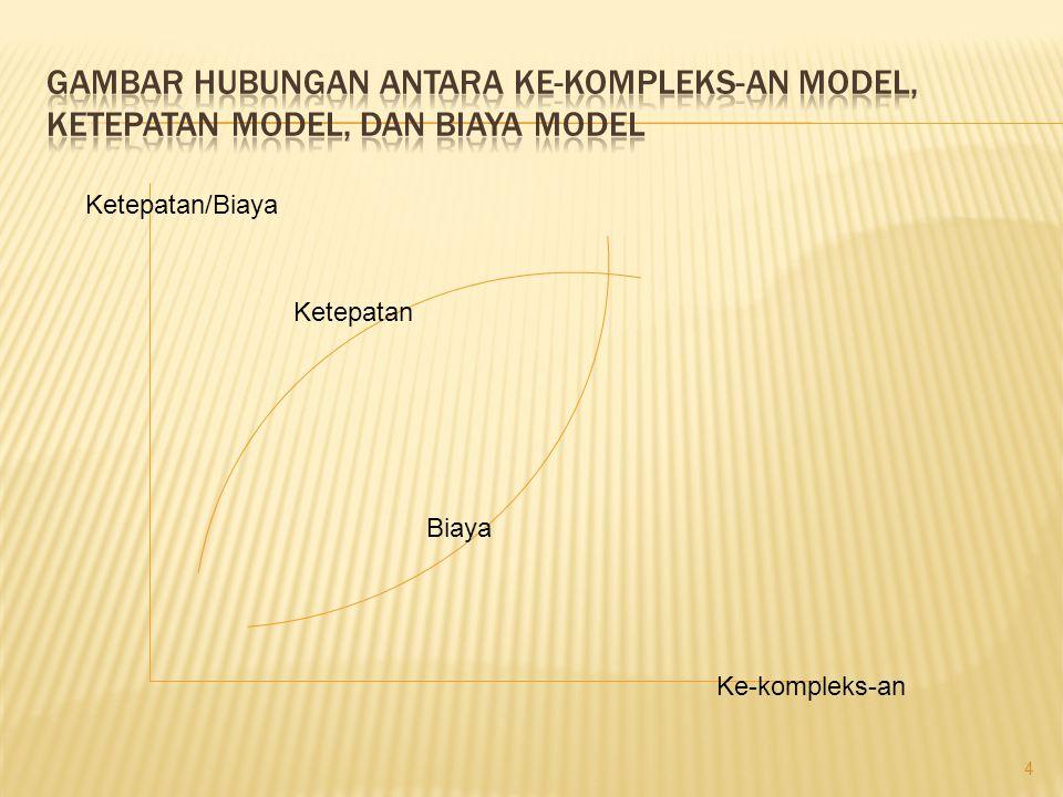 Gambar hubungan antara ke-kompleks-an model, ketepatan model, dan biaya model