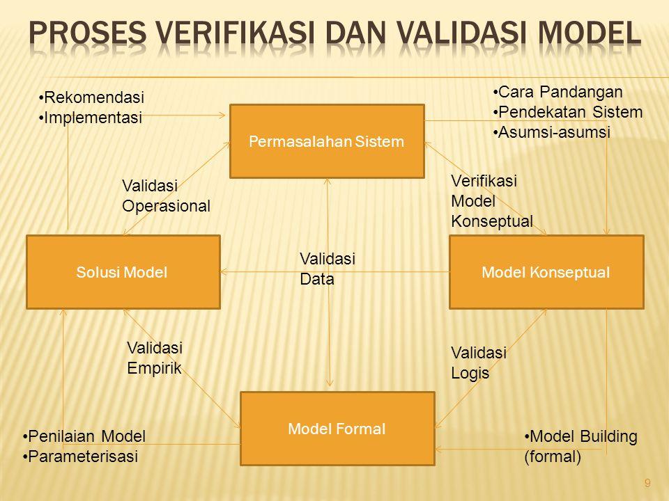 Proses verifikasi dan validasi model