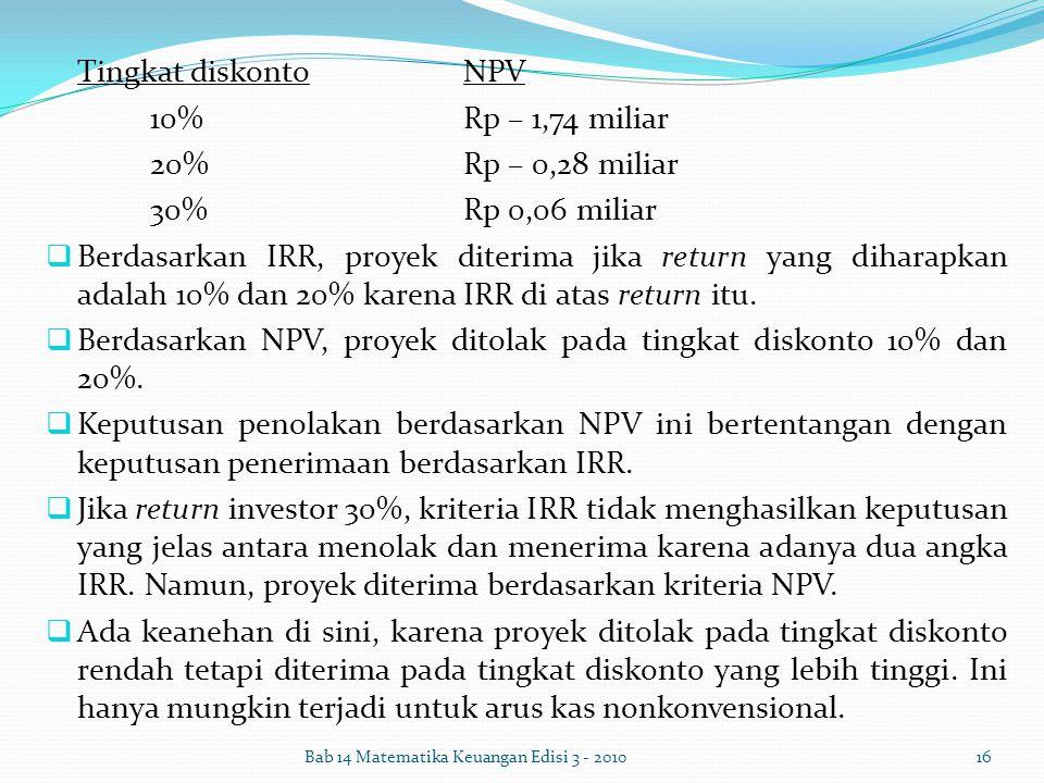 Tingkat diskonto NPV 10% Rp – 1,74 miliar 20% Rp – 0,28 miliar