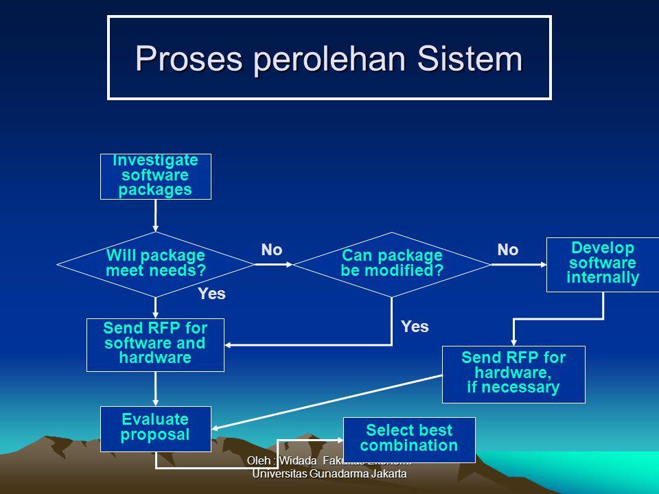 Proses perolehan Sistem