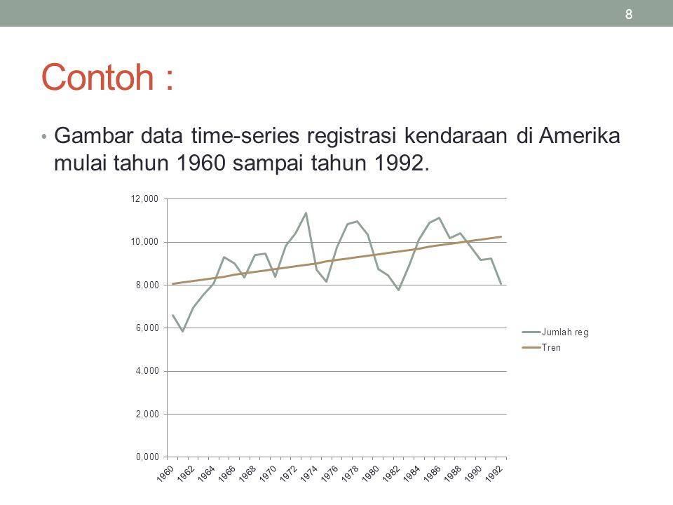 Contoh : Gambar data time-series registrasi kendaraan di Amerika mulai tahun 1960 sampai tahun 1992.