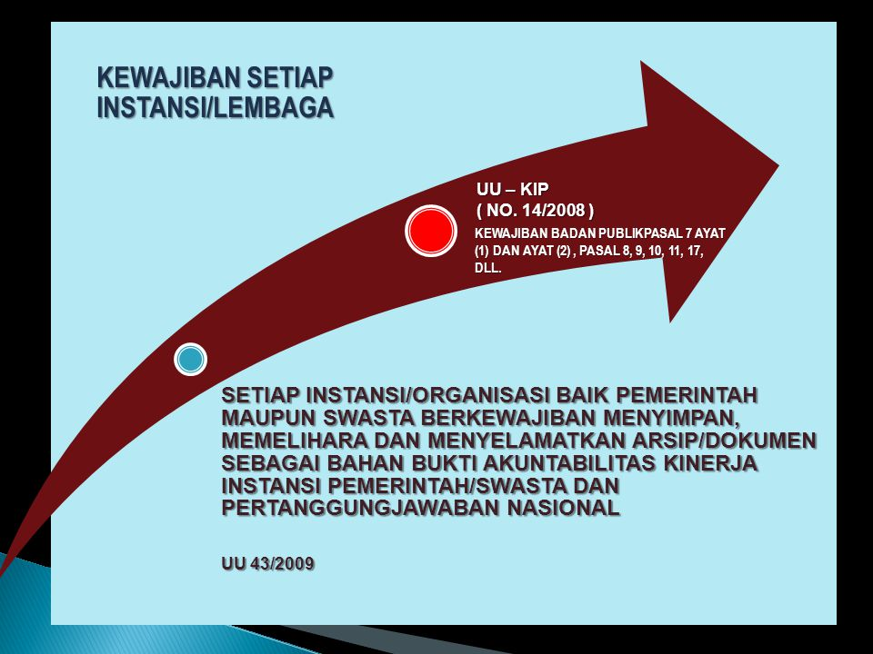 KEWAJIBAN SETIAP INSTANSI/LEMBAGA
