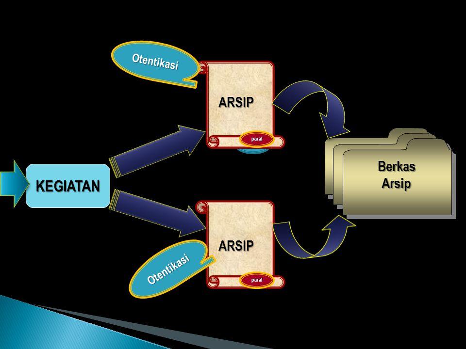 KEGIATAN ARSIP Arsip Berkas ARSIP Otentikasi Otentikasi paraf paraf