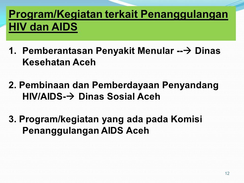 Program/Kegiatan terkait Penanggulangan HIV dan AIDS