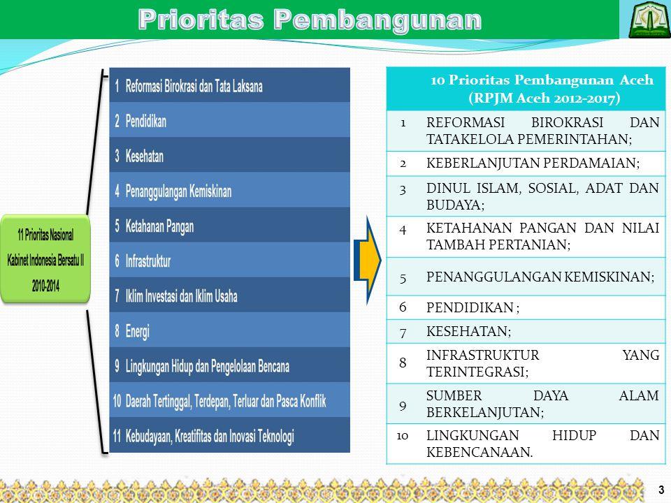Prioritas Pembangunan 10 Prioritas Pembangunan Aceh