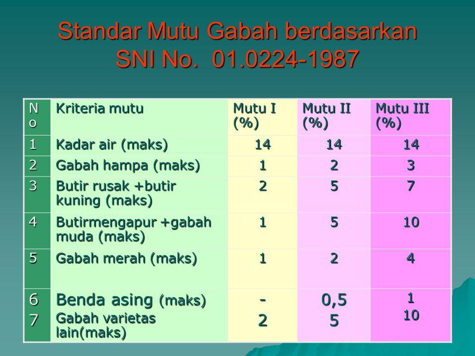 Standar Mutu Gabah berdasarkan SNI No. 01.0224-1987