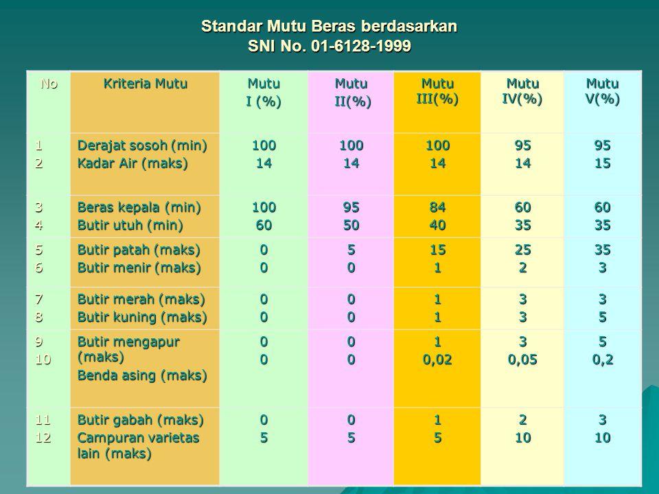 Standar Mutu Beras berdasarkan SNI No. 01-6128-1999