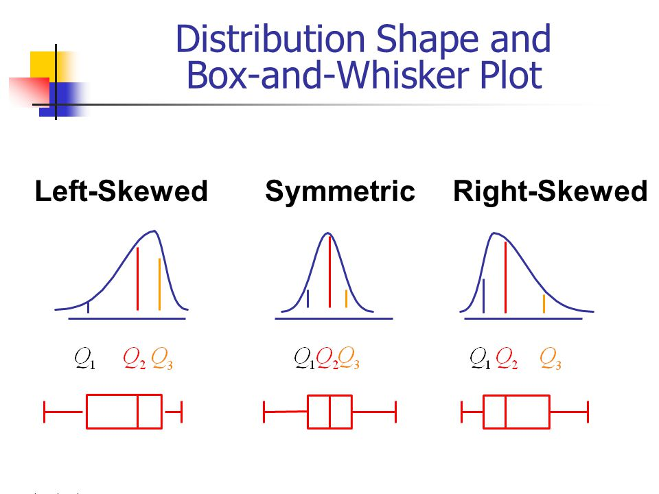 Distribution Shape and Box-and-Whisker Plot