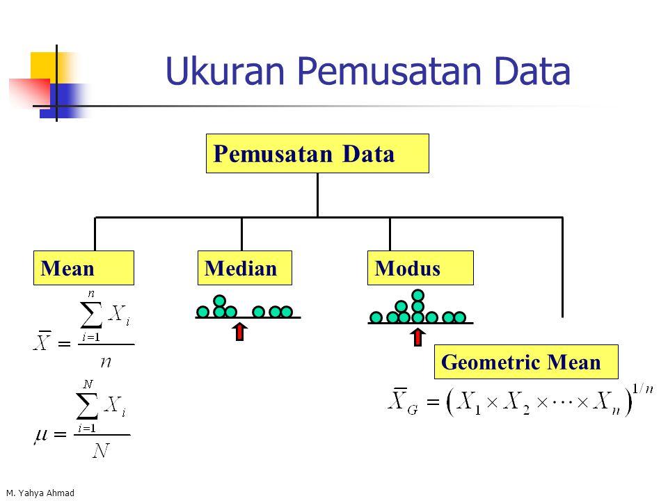 Ukuran Pemusatan Data Pemusatan Data Mean Median Modus Geometric Mean