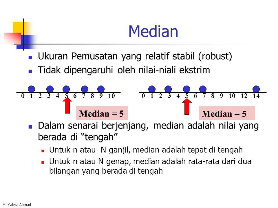 Median Ukuran Pemusatan yang relatif stabil (robust)