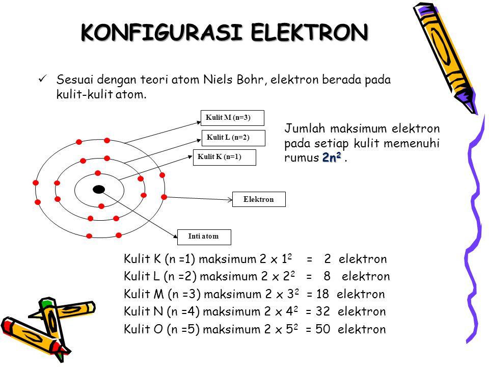 KONFIGURASI ELEKTRON Sesuai dengan teori atom Niels Bohr, elektron berada pada kulit-kulit atom. Kulit M (n=3)