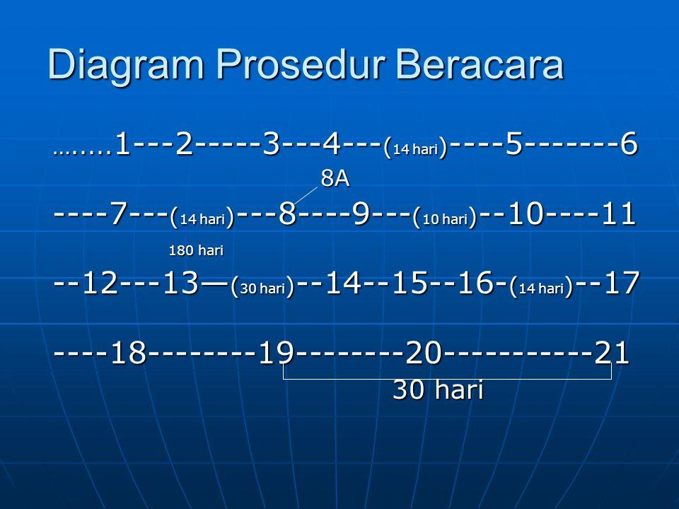 Diagram Prosedur Beracara