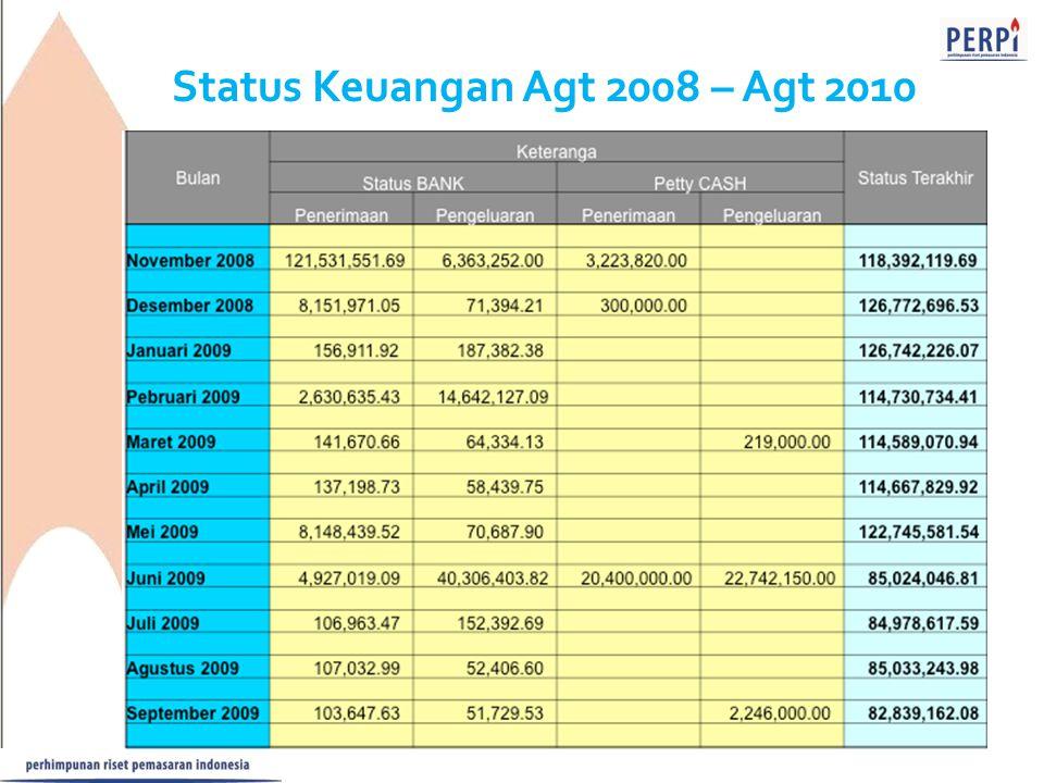 Status Keuangan Agt 2008 – Agt 2010