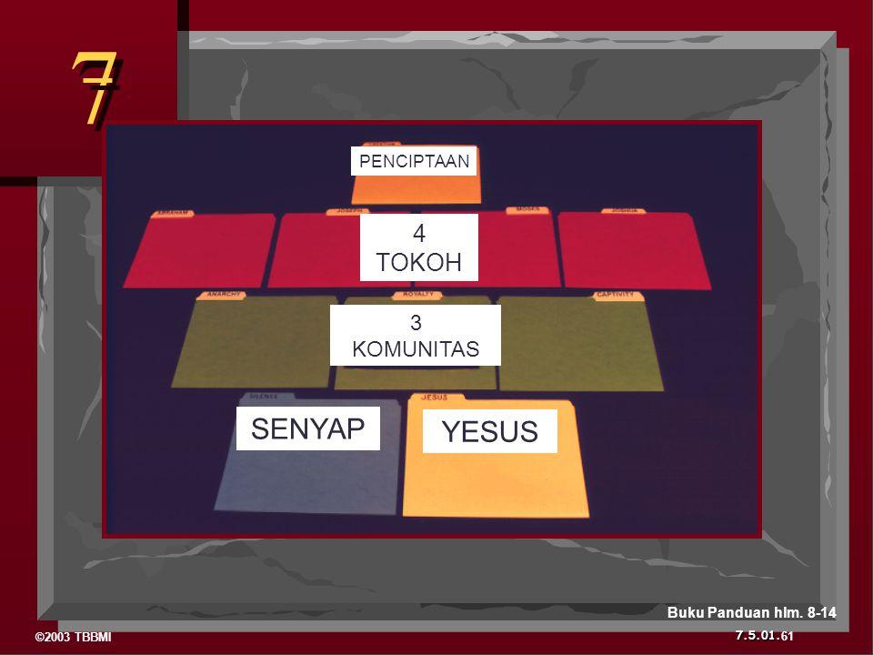 7 SENYAP YESUS 4 TOKOH 3 KOMUNITAS PENCIPTAAN Buku Panduan hlm. 8-14