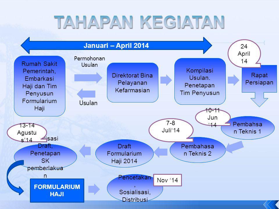 TAHAPAN KEGIATAN Januari – April 2014 24 April 14