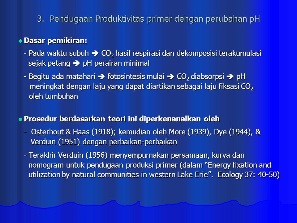 3. Pendugaan Produktivitas primer dengan perubahan pH