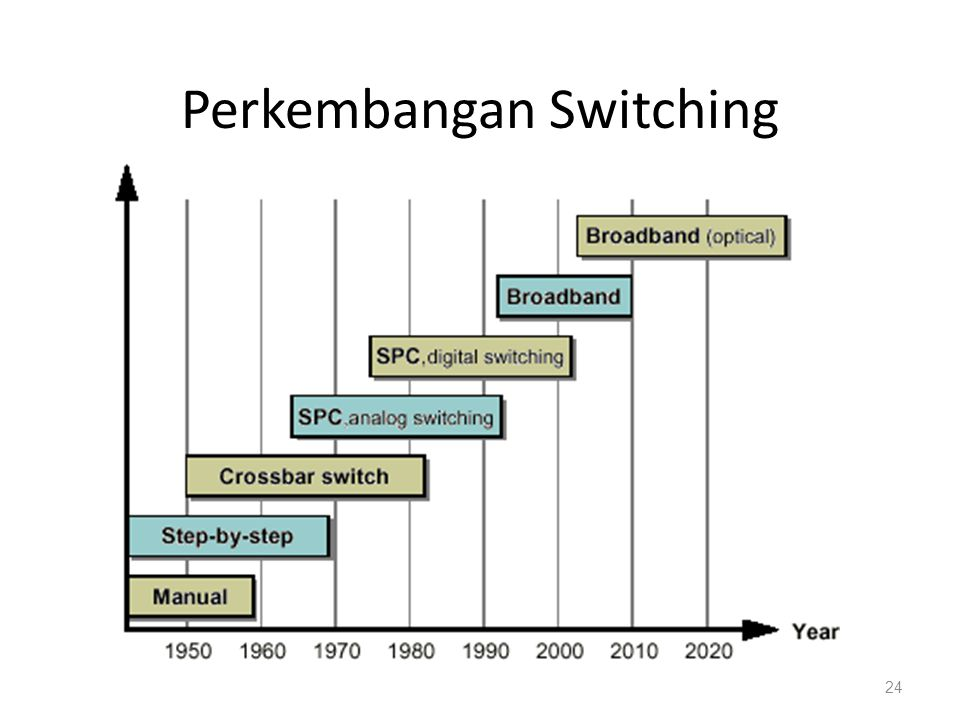 Perkembangan Switching
