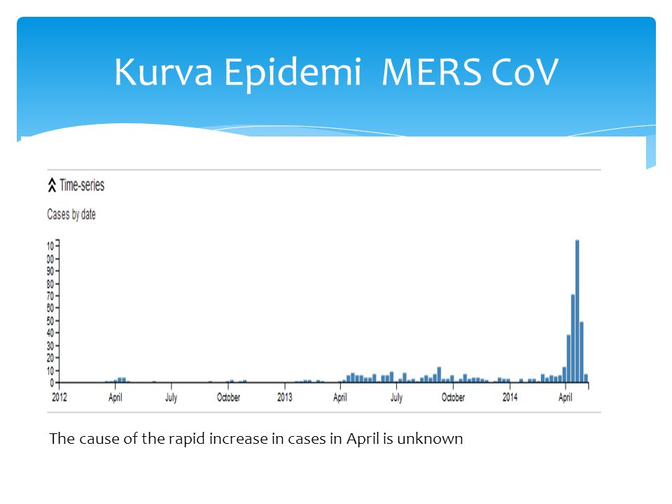 Kurva Epidemi MERS CoV The cause of the rapid increase in cases in April is unknown