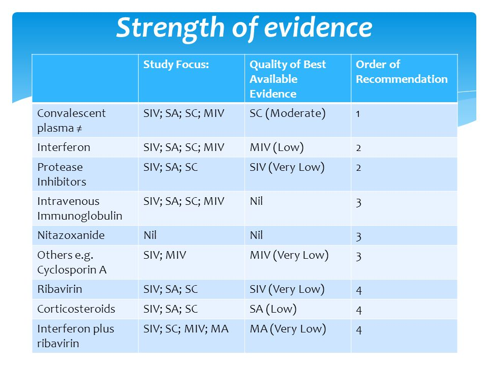 Strength of evidence Study Focus: Quality of Best Available Evidence