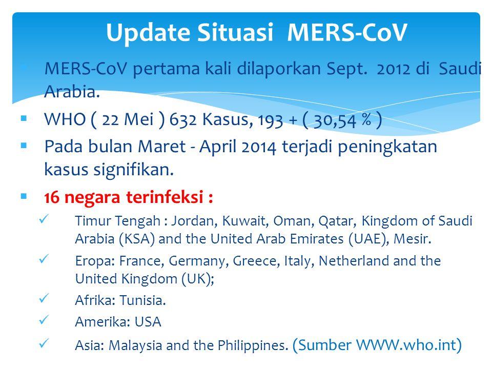 Update Situasi MERS-CoV