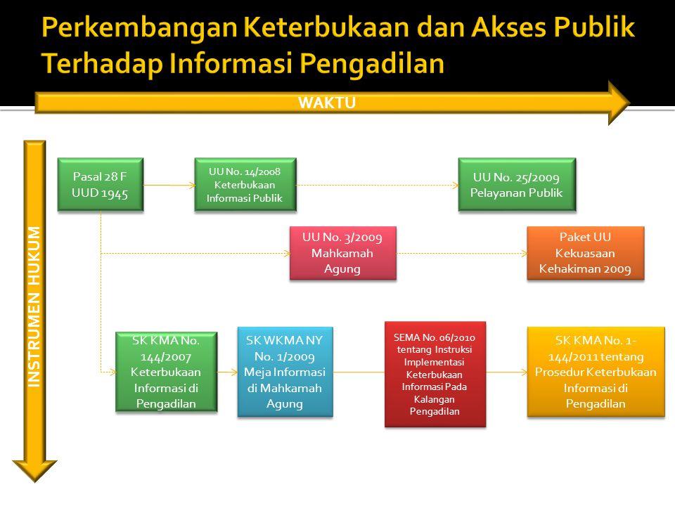 Perkembangan Keterbukaan dan Akses Publik Terhadap Informasi Pengadilan