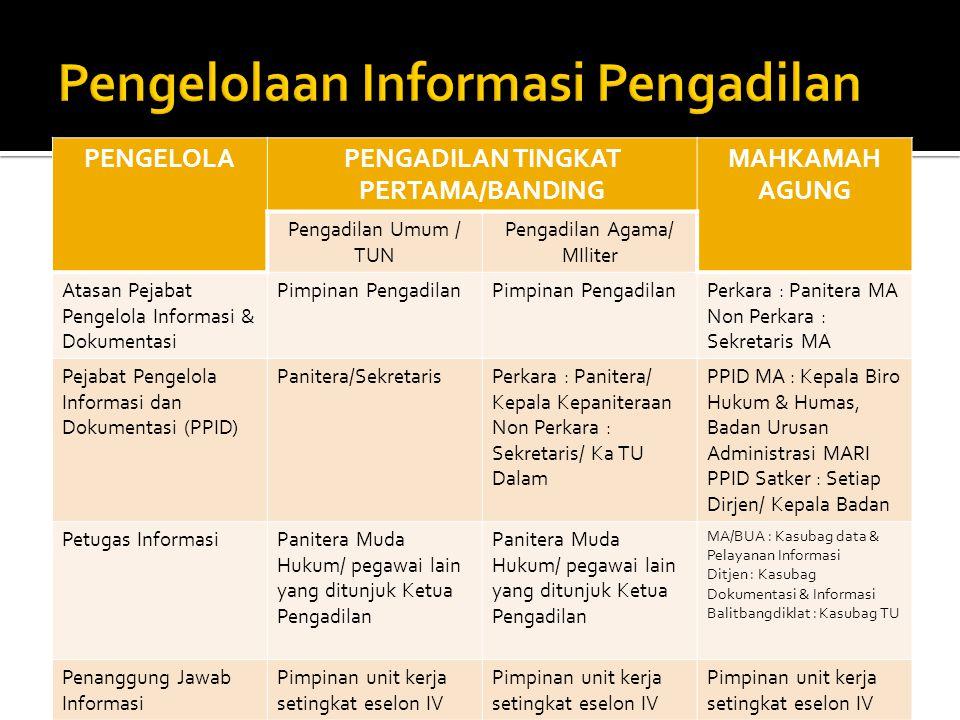 Pengelolaan Informasi Pengadilan