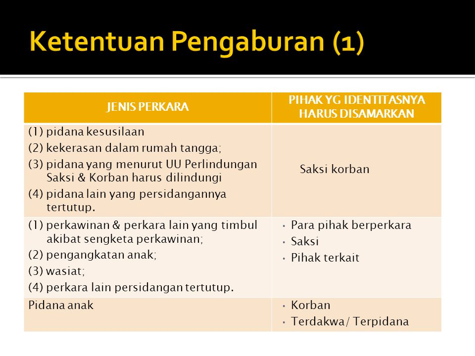 Ketentuan Pengaburan (1)