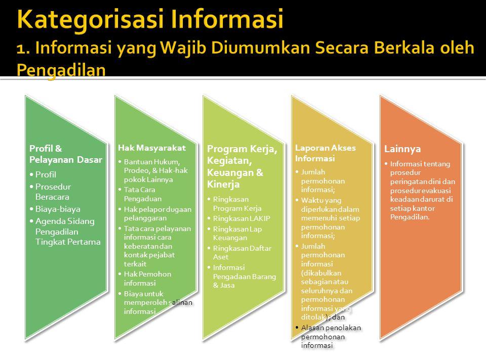 Kategorisasi Informasi 1