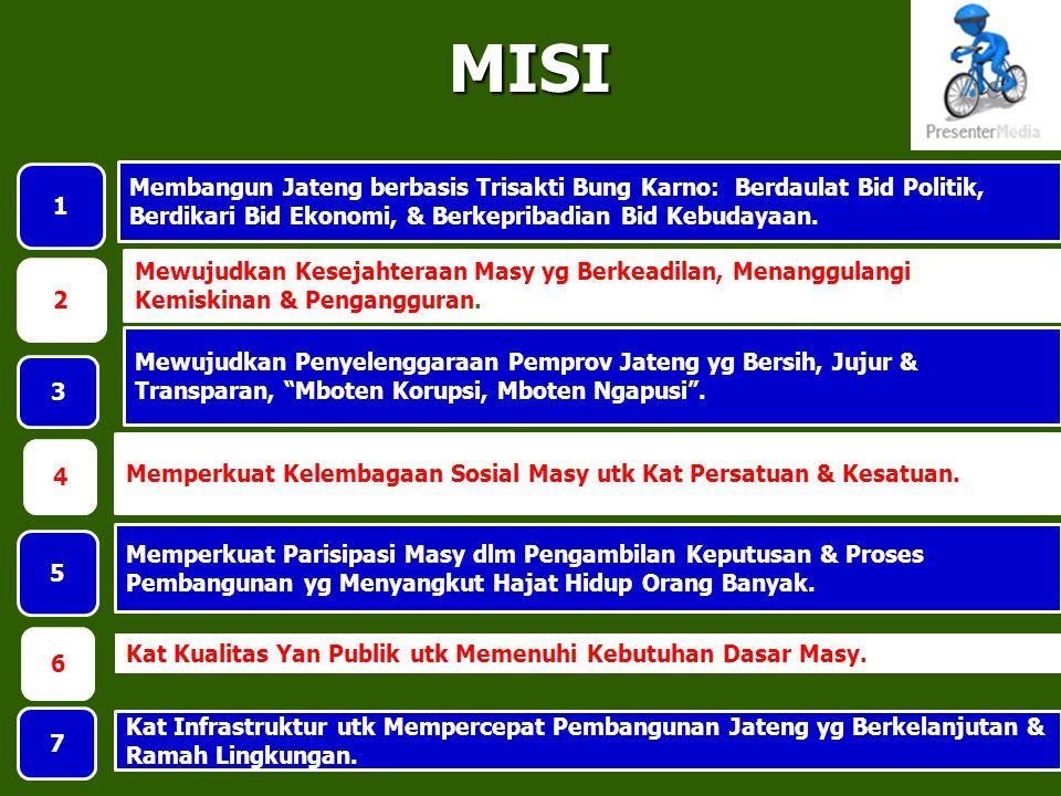 MISI Membangun Jateng berbasis Trisakti Bung Karno: Berdaulat Bid Politik, Berdikari Bid Ekonomi, & Berkepribadian Bid Kebudayaan.