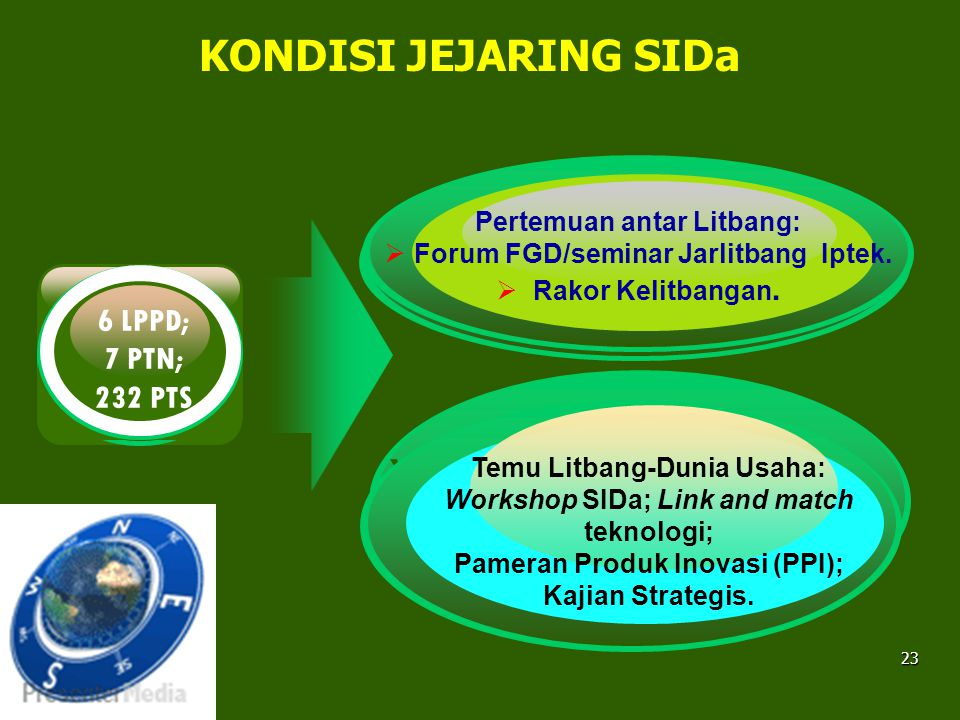 6 LPPD; 7 PTN; 232 PTS KONDISI JEJARING SIDa The Lie Not going To Die
