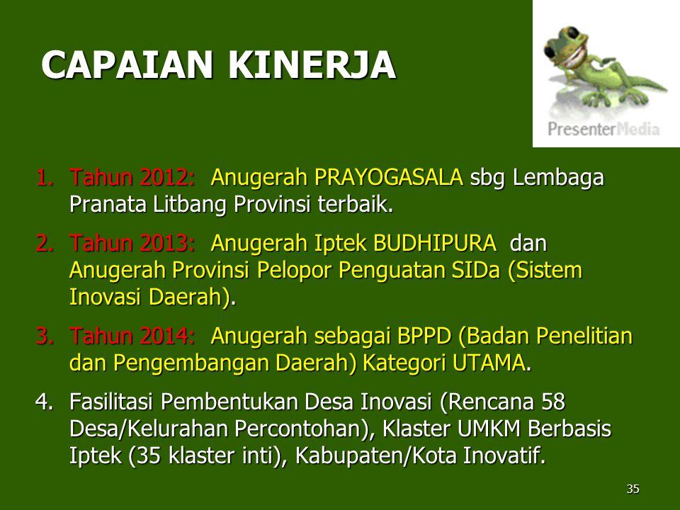 CAPAIAN KINERJA Tahun 2012: Anugerah PRAYOGASALA sbg Lembaga Pranata Litbang Provinsi terbaik.