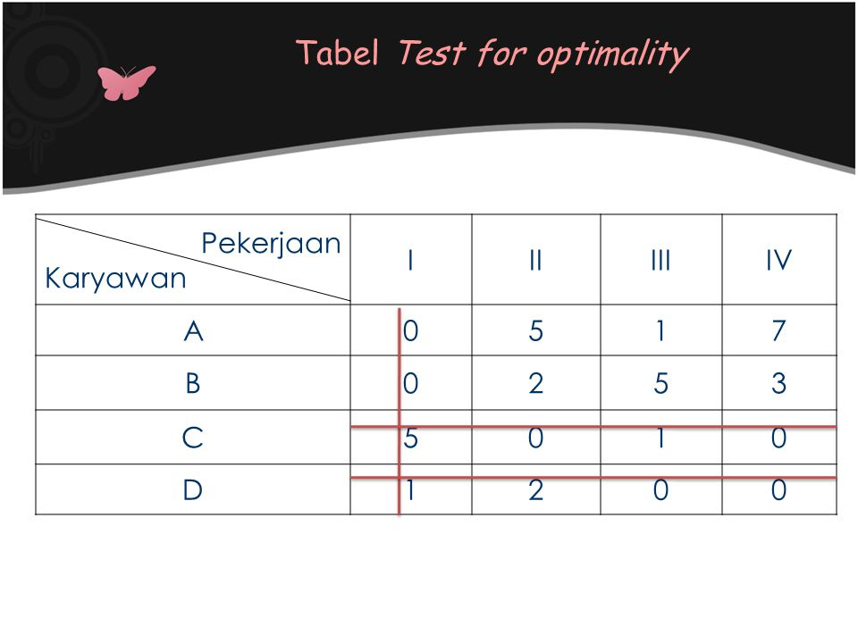 Tabel Test for optimality
