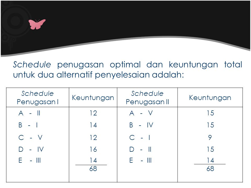 Schedule penugasan optimal dan keuntungan total untuk dua alternatif penyelesaian adalah: