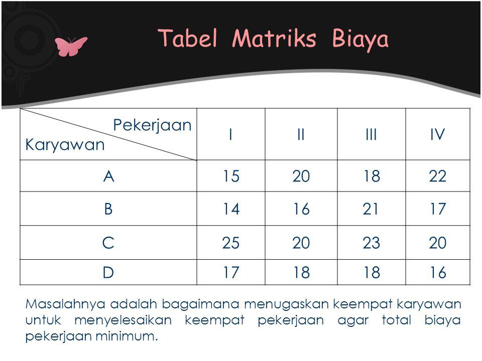 Tabel Matriks Biaya Pekerjaan Karyawan I II III IV A 15 20 18 22 B 14