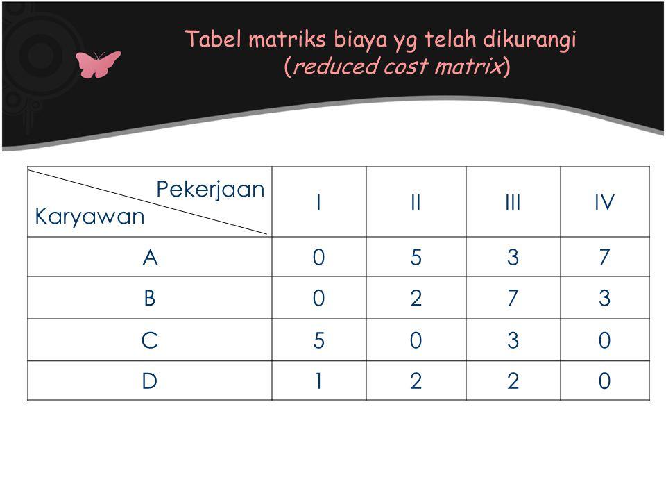 Tabel matriks biaya yg telah dikurangi (reduced cost matrix)