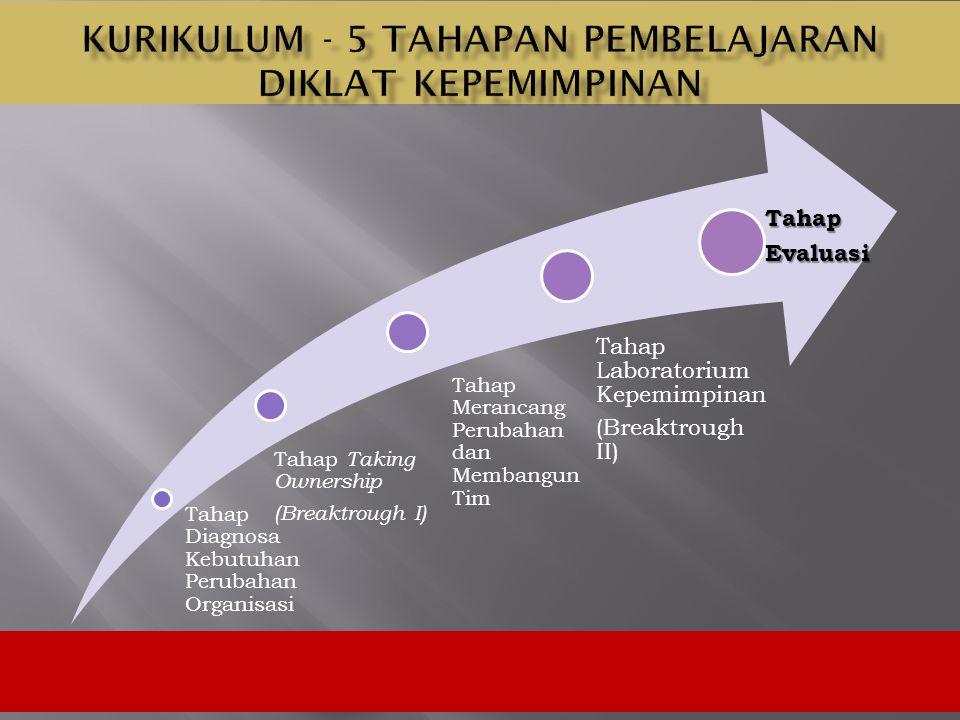 Kurikulum - 5 Tahapan pembelajaran DIKLAT KEPEMIMPINAN