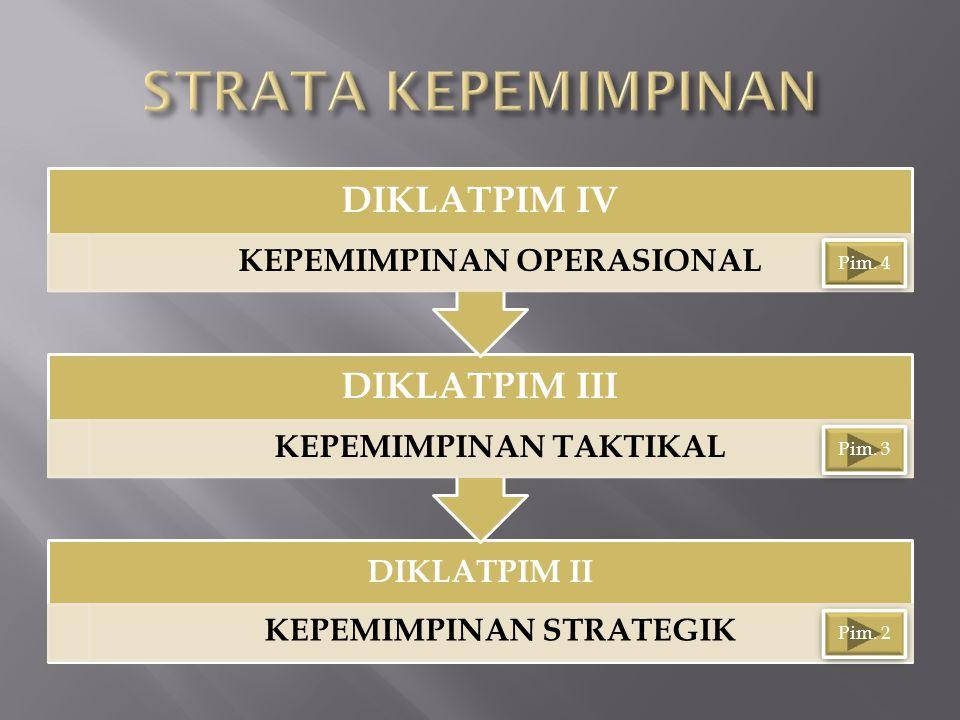 KEPEMIMPINAN OPERASIONAL KEPEMIMPINAN TAKTIKAL KEPEMIMPINAN STRATEGIK
