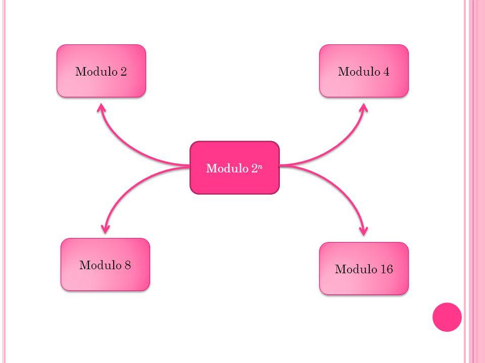 Modulo 2 Modulo 4 Modulo 2n Modulo 8 Modulo 16