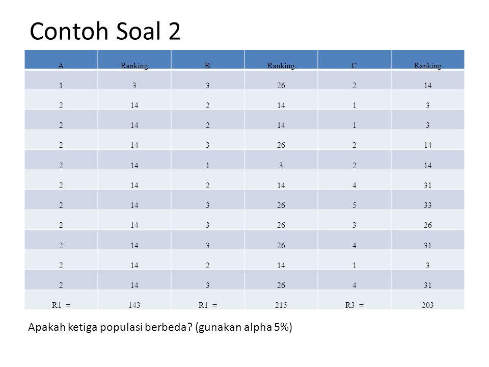 Contoh Soal 2 Apakah ketiga populasi berbeda (gunakan alpha 5%) A