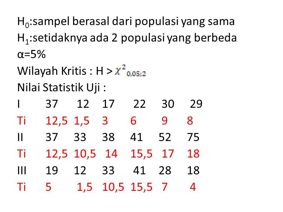 H0:sampel berasal dari populasi yang sama H1:setidaknya ada 2 populasi yang berbeda α=5% Wilayah Kritis : H > Nilai Statistik Uji : I 37 12 17 22 30 29 Ti 12,5 1,5 3 6 9 8 II 37 33 38 41 52 75 Ti 12,5 10,5 14 15,5 17 18 III 19 12 33 41 28 18 Ti 5 1,5 10,5 15,5 7 4