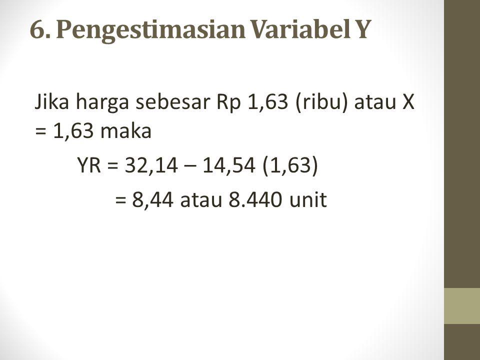 6. Pengestimasian Variabel Y
