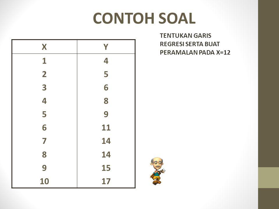 CONTOH SOAL X Y 1 2 3 4 5 6 7 8 9 10 11 14 15 17 TENTUKAN GARIS