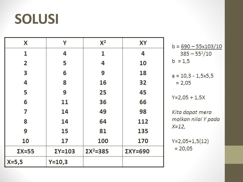 SOLUSI X. Y. X2. XY. 1. 2. 3. 4. 5. 6. 7. 8. 9. 10. 11. 14. 15. 17. 16. 25. 36.